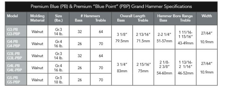 Replacement Piano Hammers Chart