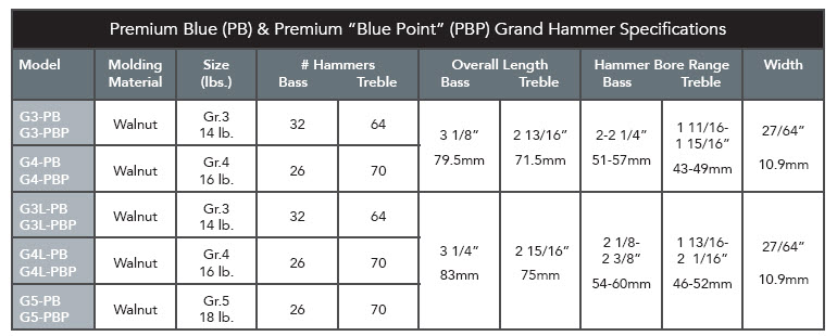 Renner Premium Blue Grand Piano Hammerhead Specifications